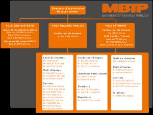 Organigramme MBTP